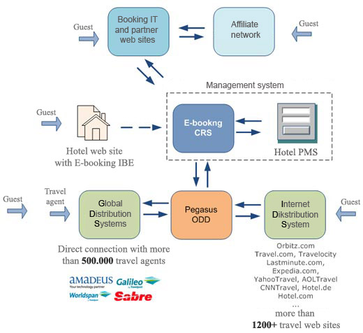 Booking It E Booking Internet Booking Engine